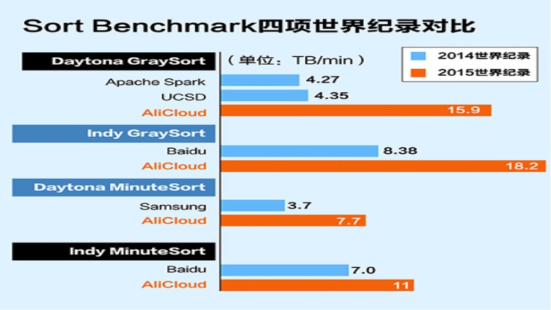 最快:Sort benchmark/阿里云