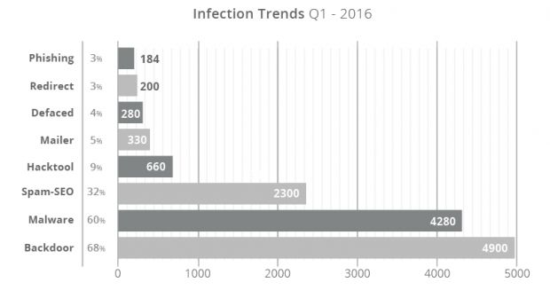 """Website infection """"popularity"""" for Q1 2016"""